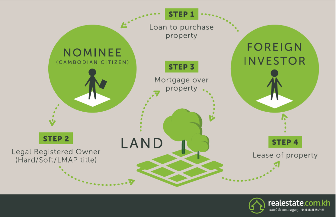 Graphic showing the steps of acquiring property