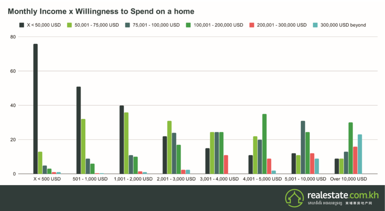 Monthy Income x Willingness To Spend on A Home