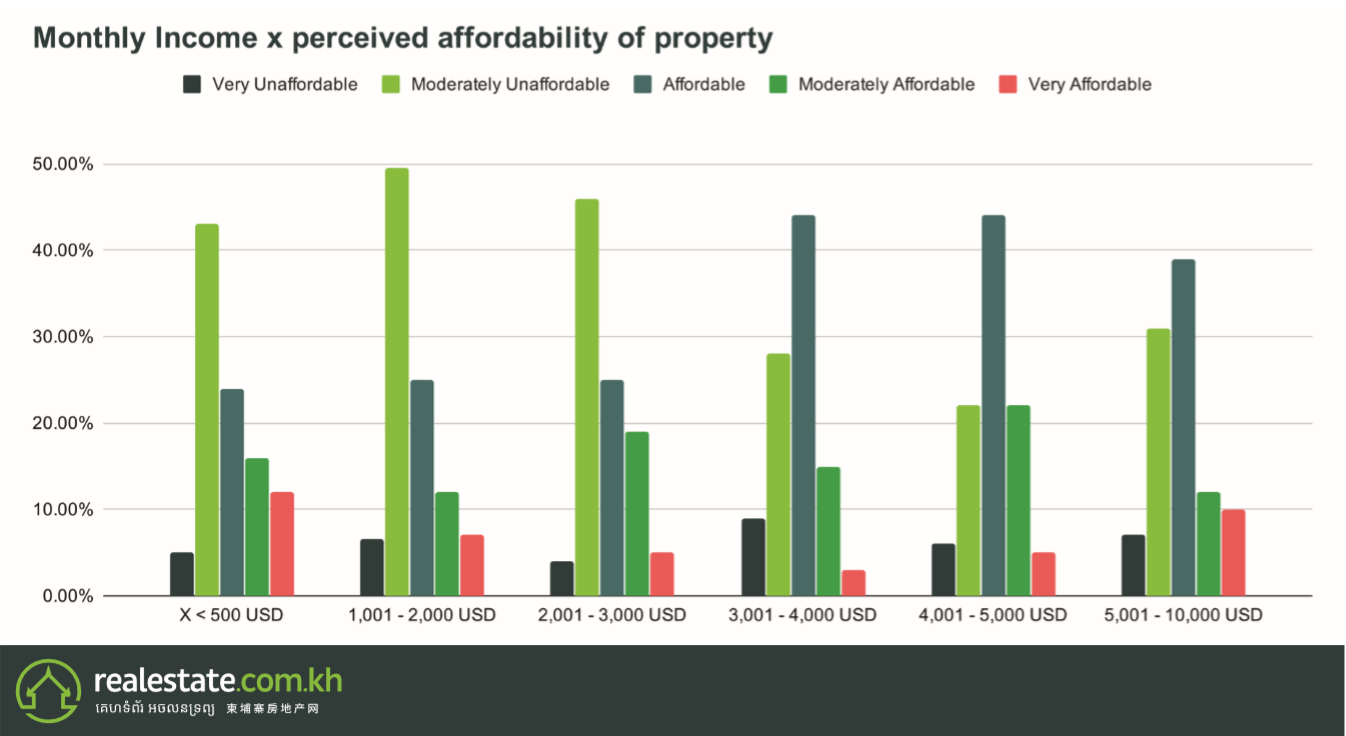Monthy Income x Perceived Affordability of Property