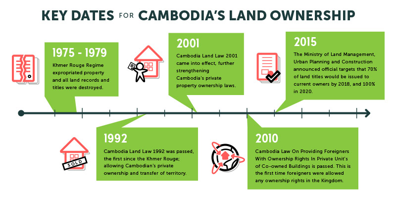 Timeline on land laws evolution in Cambodia