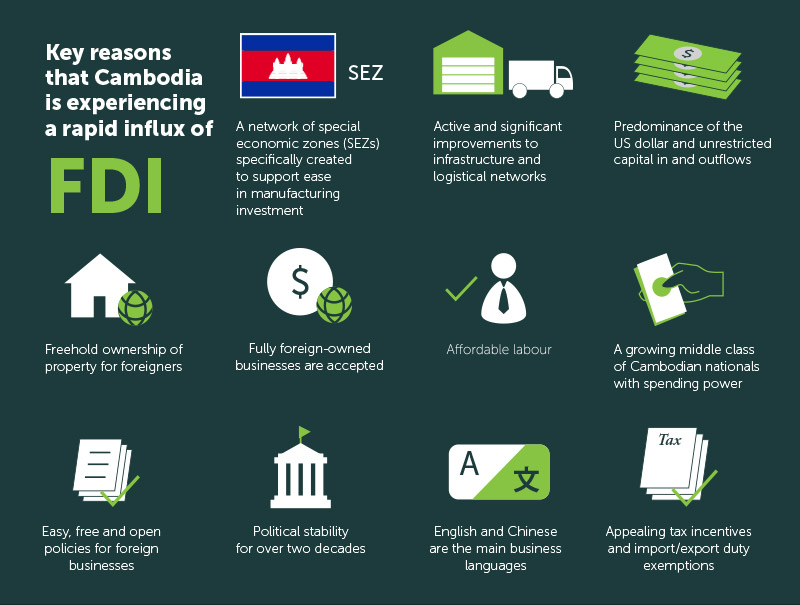 Illustration showing the reasons for Cambodia's rapid FDI growth